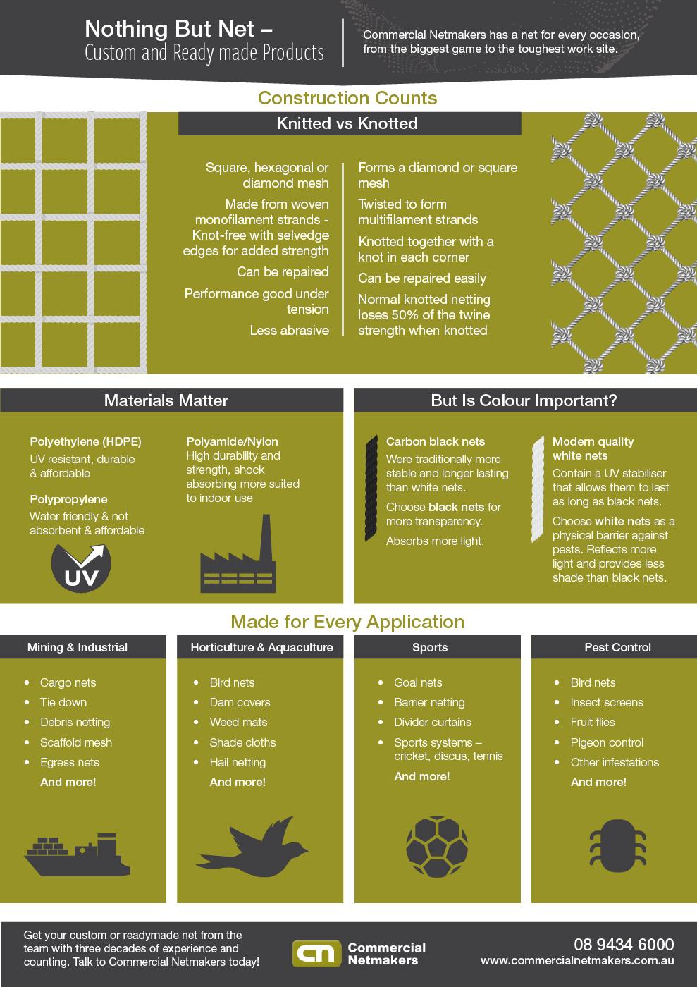 Infographic on custom made nets